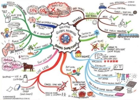 Mindmap-GlobalWarming