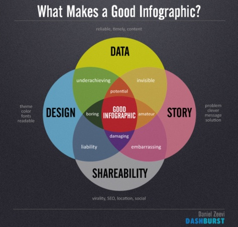 C-what-makes-a-good-infographic