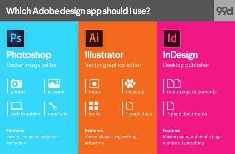 Photoshop vs Illustrator vs InDesign: Which adobe app is best for what graphic design project?